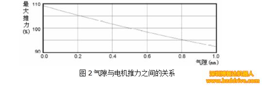 「直线电机精度」为了提高直线电机精度,要注意什么问题?